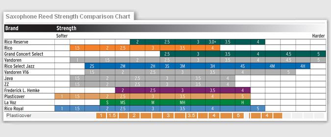 Vandoren Reed Comparison Chart